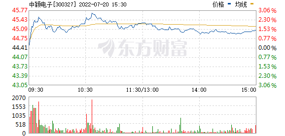 中颖电子(300327)