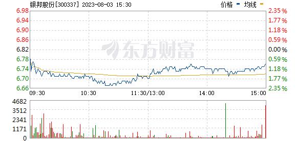 银邦股份(300337)