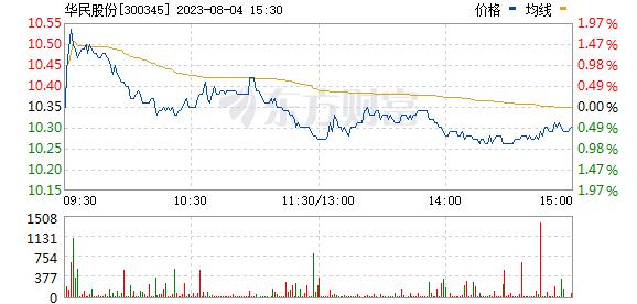 红宇新材(300345)