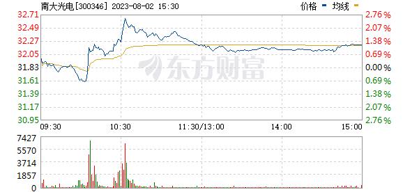 南大光电(300346)