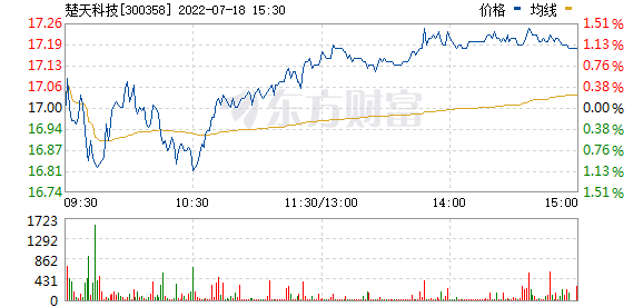 楚天科技(300358)