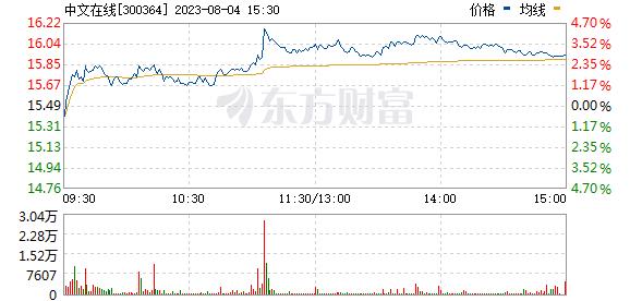 中文在线(300364)