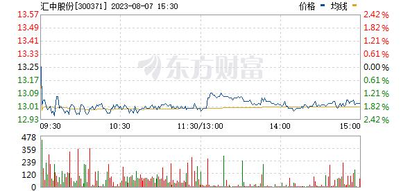 汇中股份(300371)