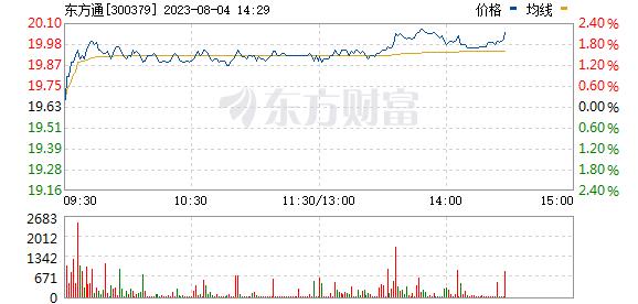 东方通(300379)