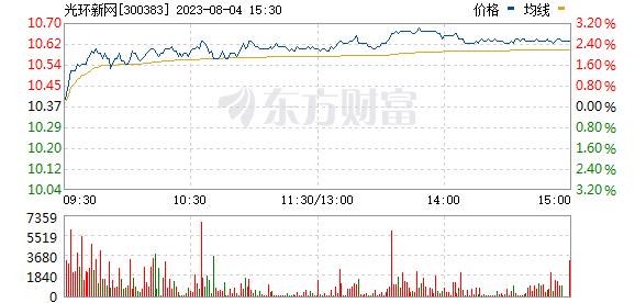 光环新网(300383)