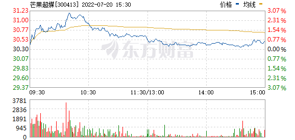快乐购(300413)