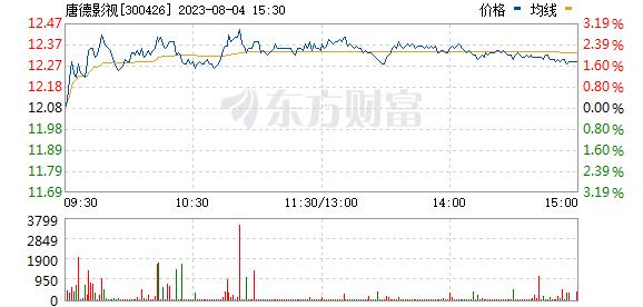 唐德影视(300426)