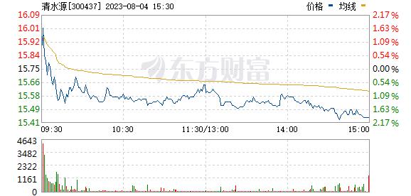 清水源(300437)