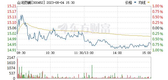 山河药辅(300452)