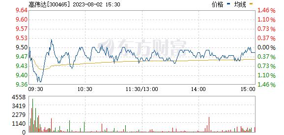 高伟达(300465)