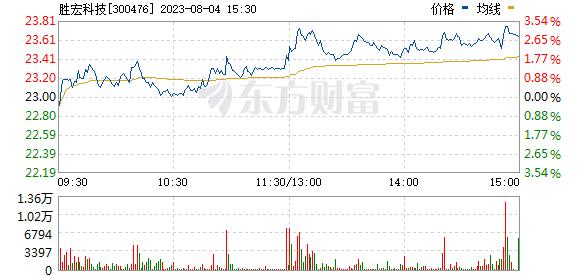 胜宏科技(300476)