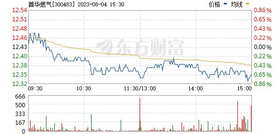 沃施股份(300483)