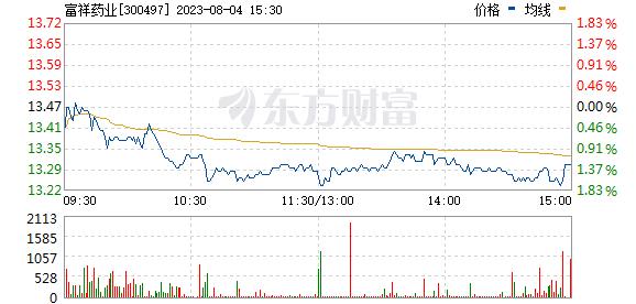 富祥股份(300497)