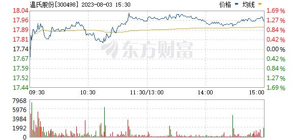 温氏股份(300498)