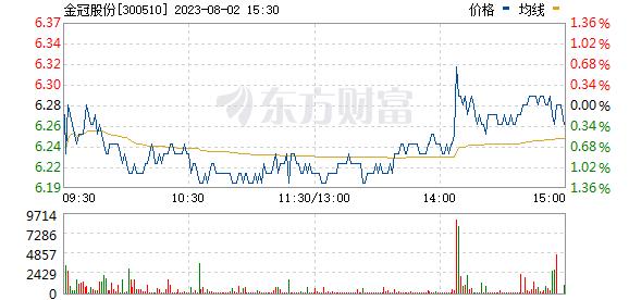 金冠电气(300510)