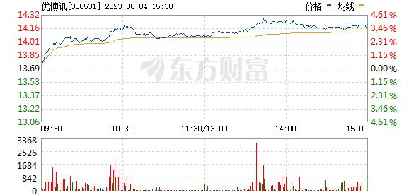 优博讯(300531)