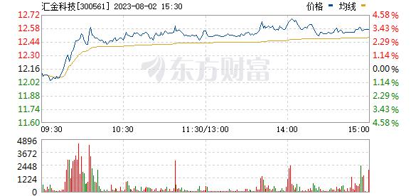 汇金科技(300561)