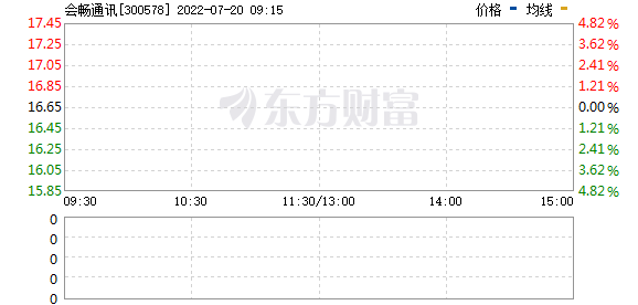 会畅通讯(300578)