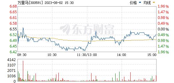 万里马(300591)