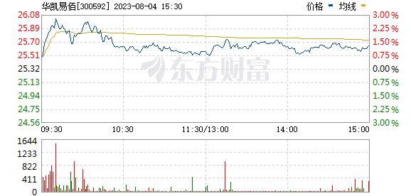 新葡亰平台(300592)