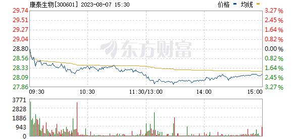 康泰生物(300601)
