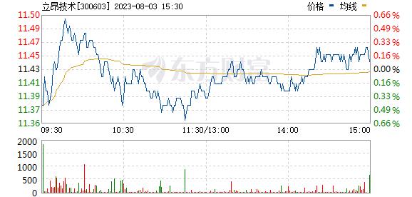 立昂技术(300603)