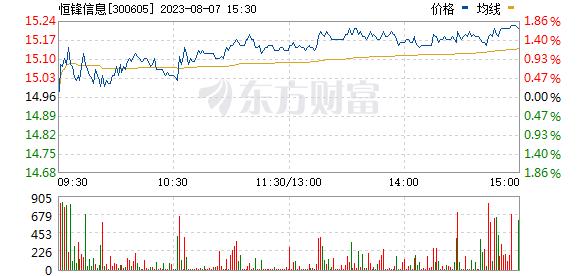 恒锋信息(300605)