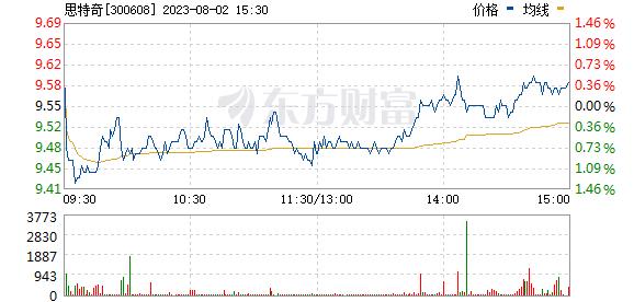 思特奇(300608)