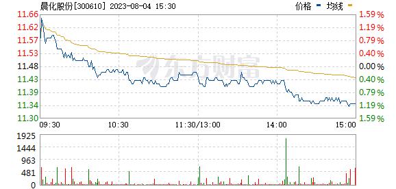 晨化股份(300610)