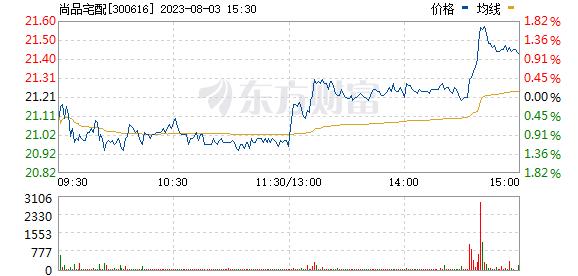 尚品宅配(300616)