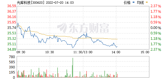光库科技(300620)