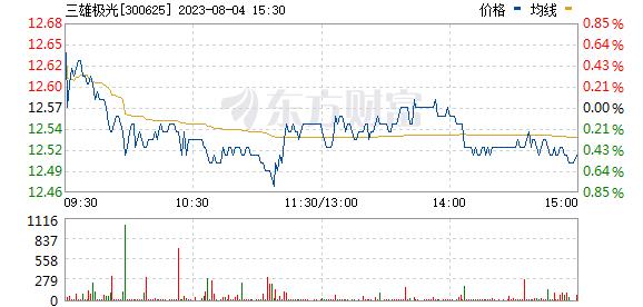 三雄极光(300625)