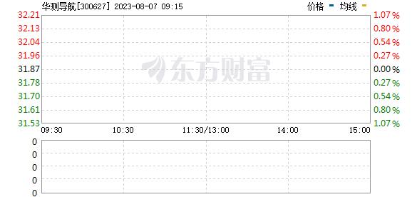 华测导航(300627)