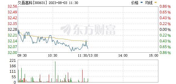 久吾高科(300631)