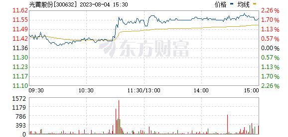 光莆股份(300632)