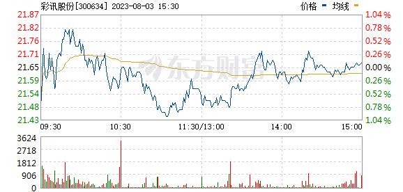 彩讯股份(300634)