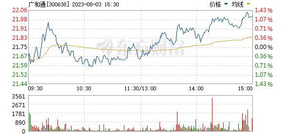 广和通(300638)