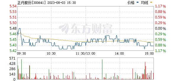 正丹股份(300641)