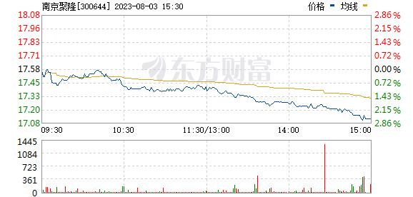 南京聚隆(300644)