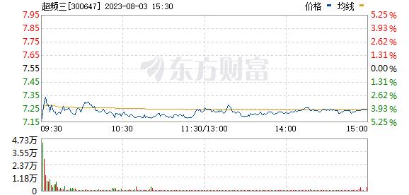超频三(300647)