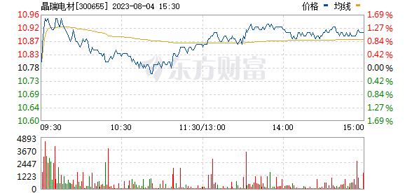 晶瑞股份(300655)