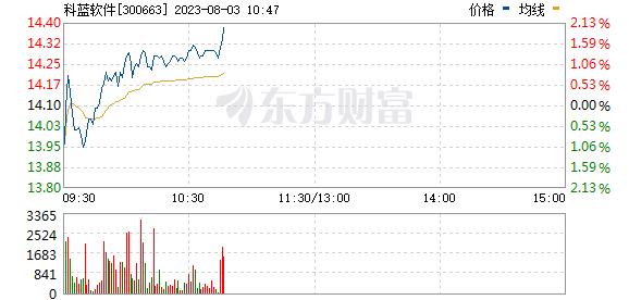 科蓝软件(300663)