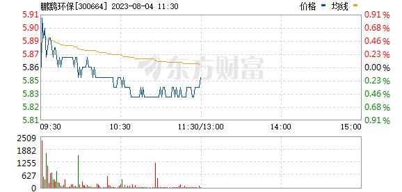 鹏鹞环保(300664)