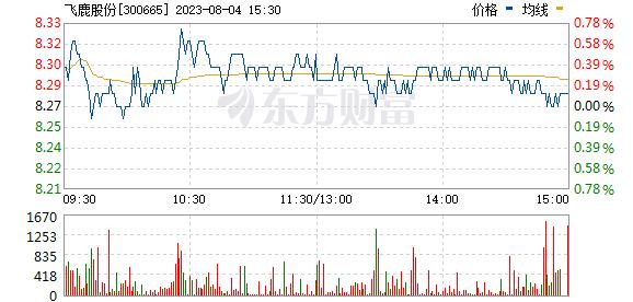 飞鹿股份(300665)