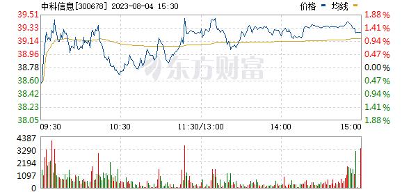 中科信息(300678)