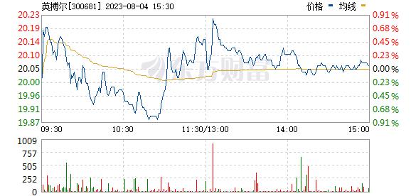 英搏尔(300681)