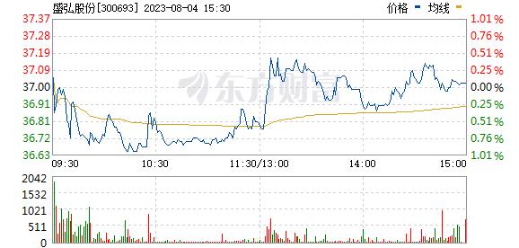 盛弘股份(300693)