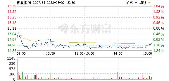 凯伦股份(300715)