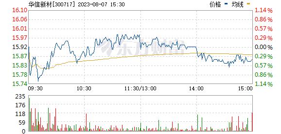 华信新材(300717)