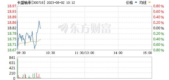 长盛轴承(300718)